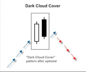 dark cloud cover japanese candlestick p