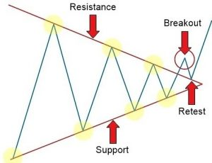 how to use breakout strategy