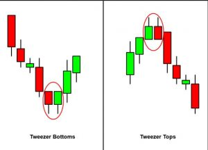 Japanese candlestick patterns forex, most reliable pattern