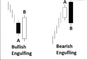 Bullish and bearish engulfing candlestick pattern forex
