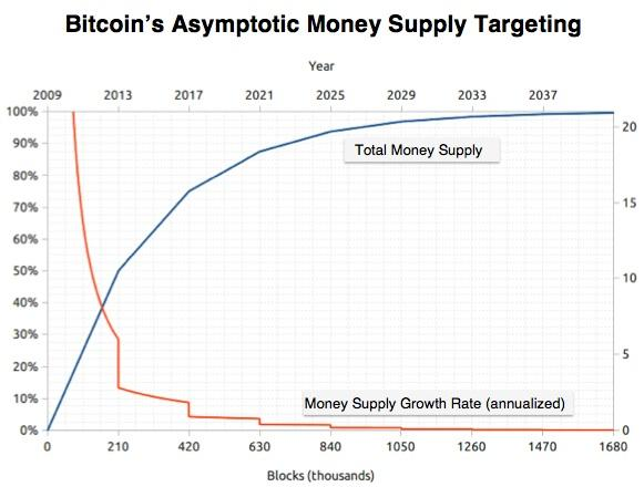 bitcoin halving date 2020