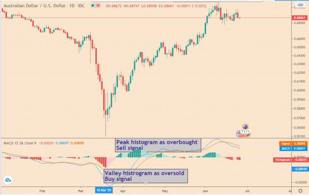 Best forex leading indicators