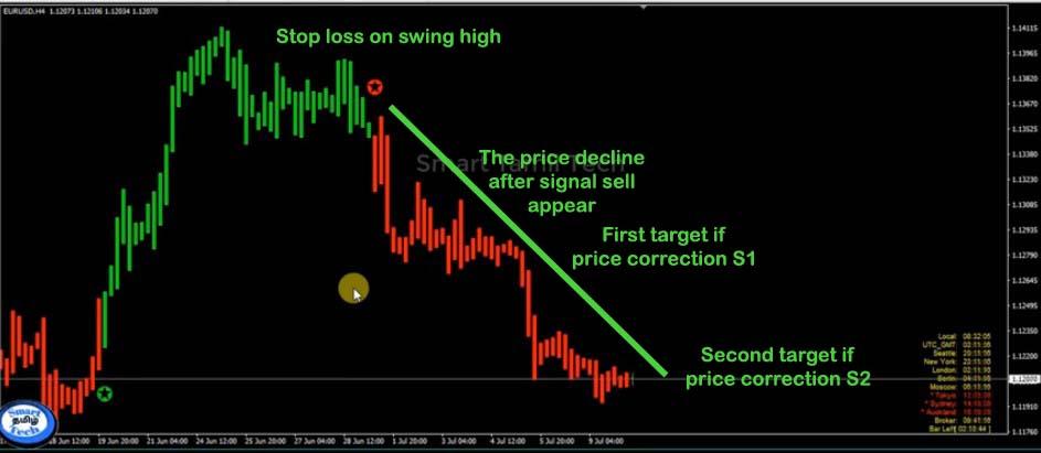 Forex AloZard strategy indicator example trading