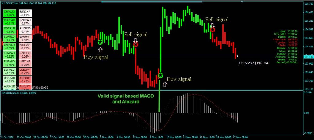 Forex Alozard strategy with MACD indicator