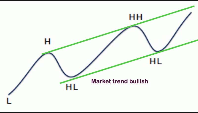 market trend analysis