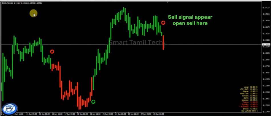Alozard indicator example trading