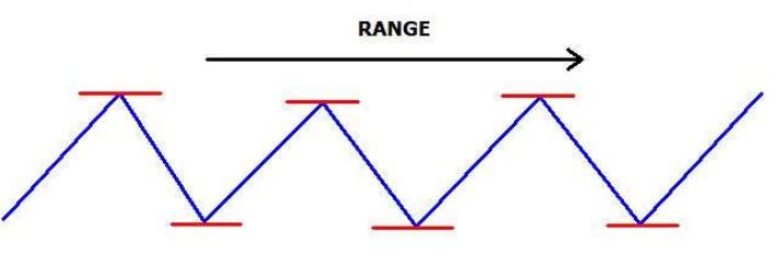 sideways/ranging/flat market trend