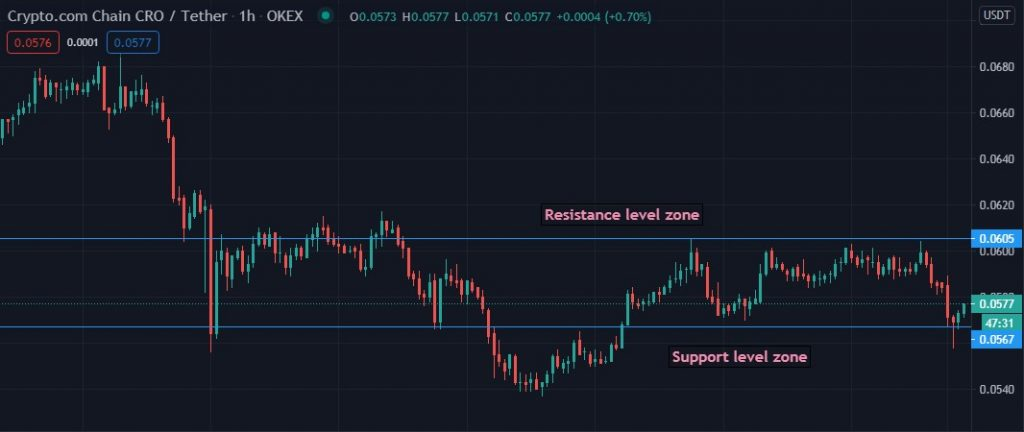 Support and resistance SnR level zone