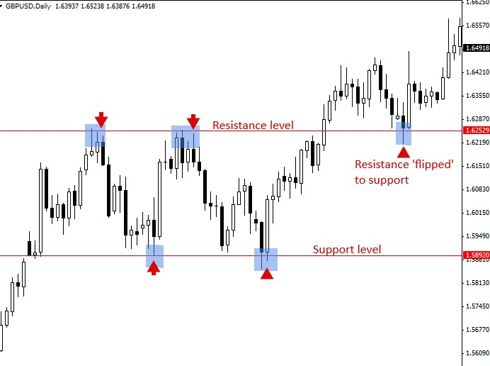 support and resistance SnR breakout strategy
