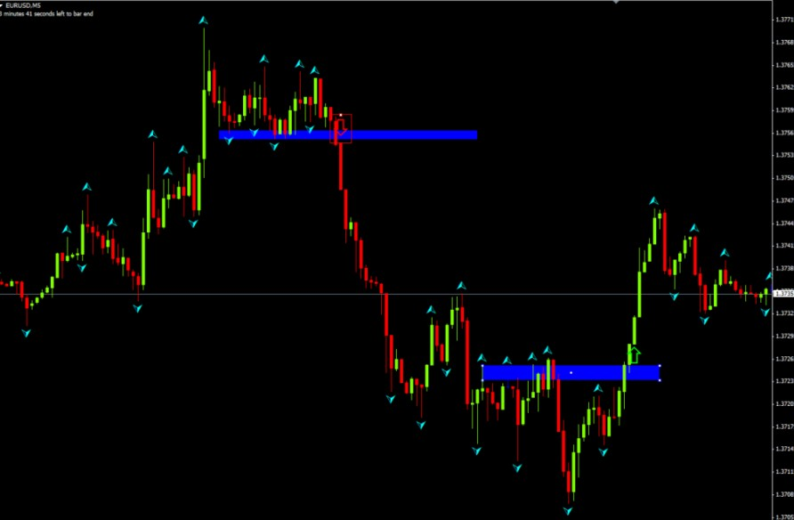 fractal support and resistance breakout
