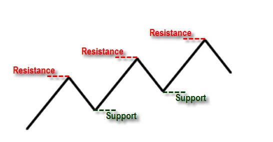 support and resistance SnR illustration image