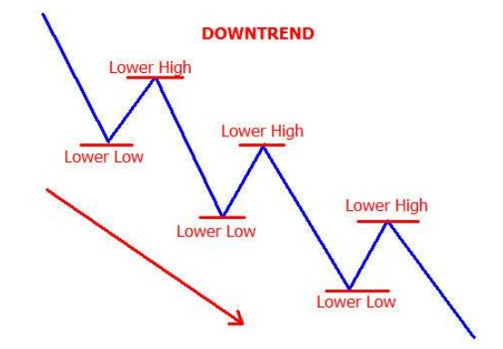 market trend downtrend