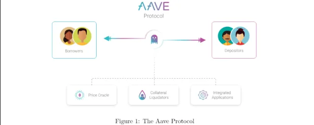 AAVE crypto review, is AAVE a good crypto?