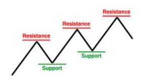 support and resistance basics