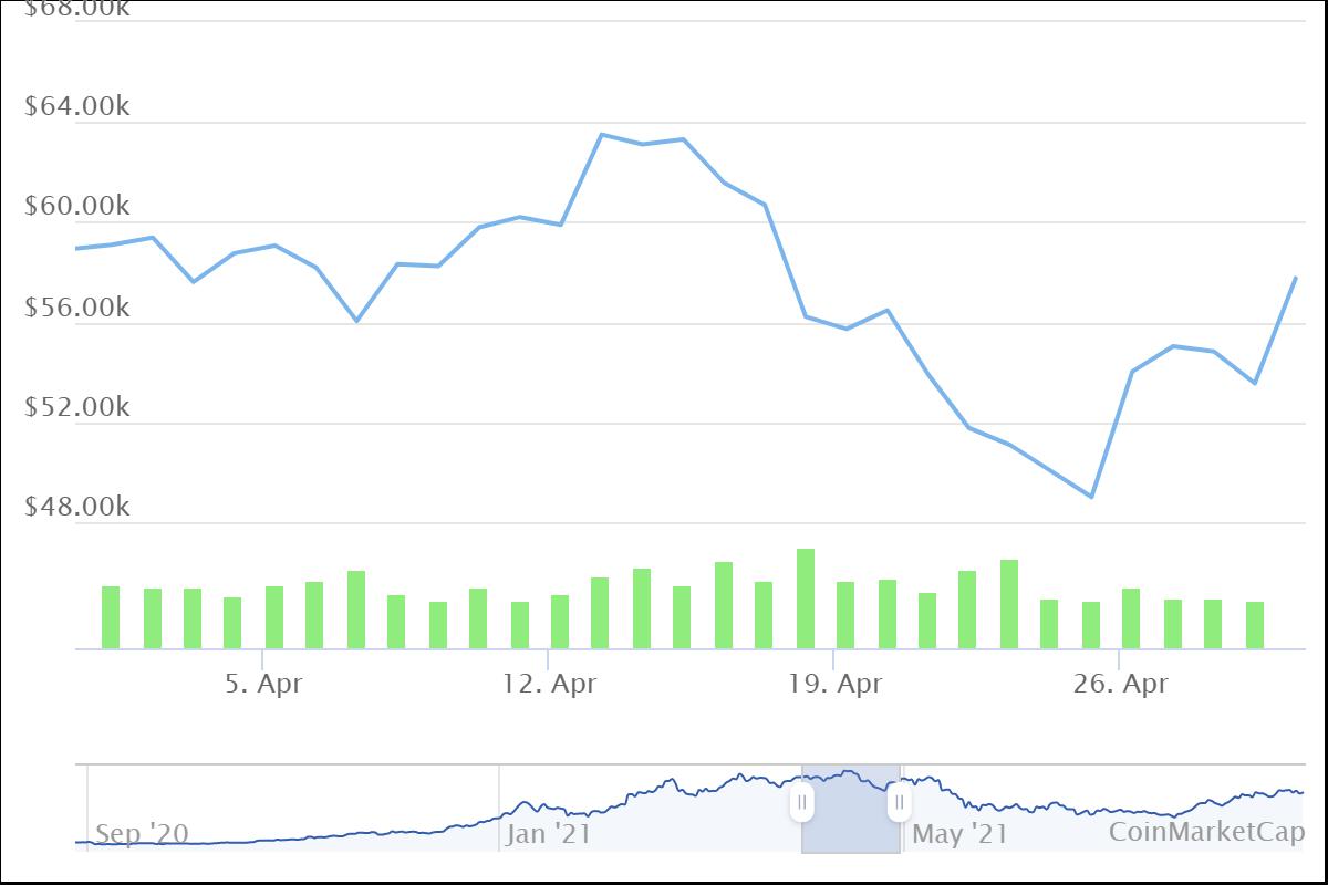 Bitcoin price april 2021