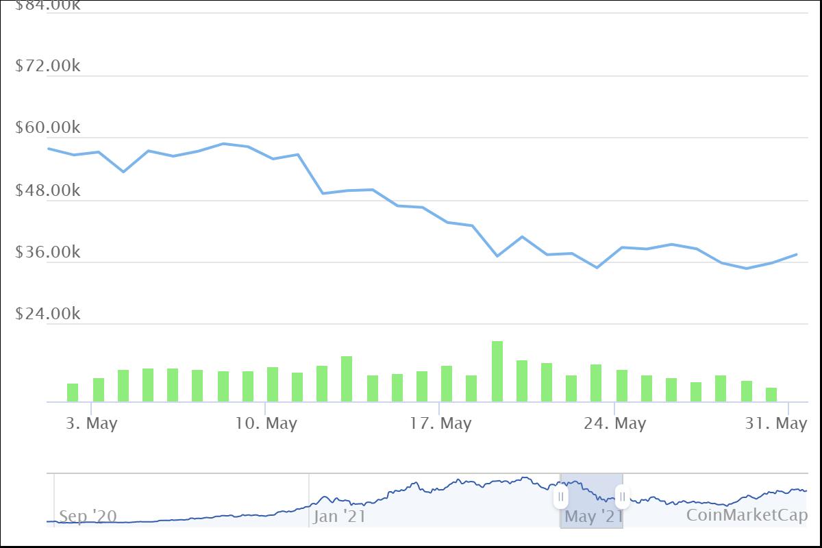 Bitcoin price may