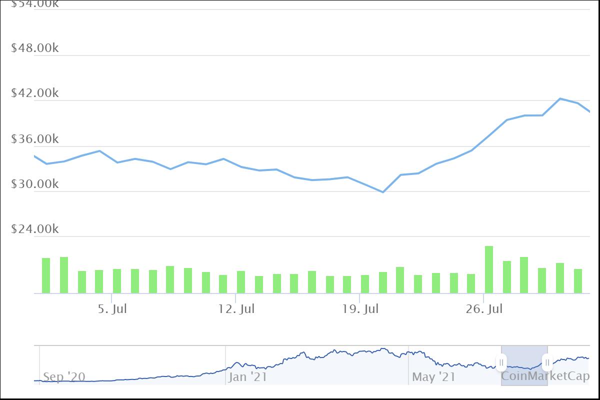 Bitcoin price history July