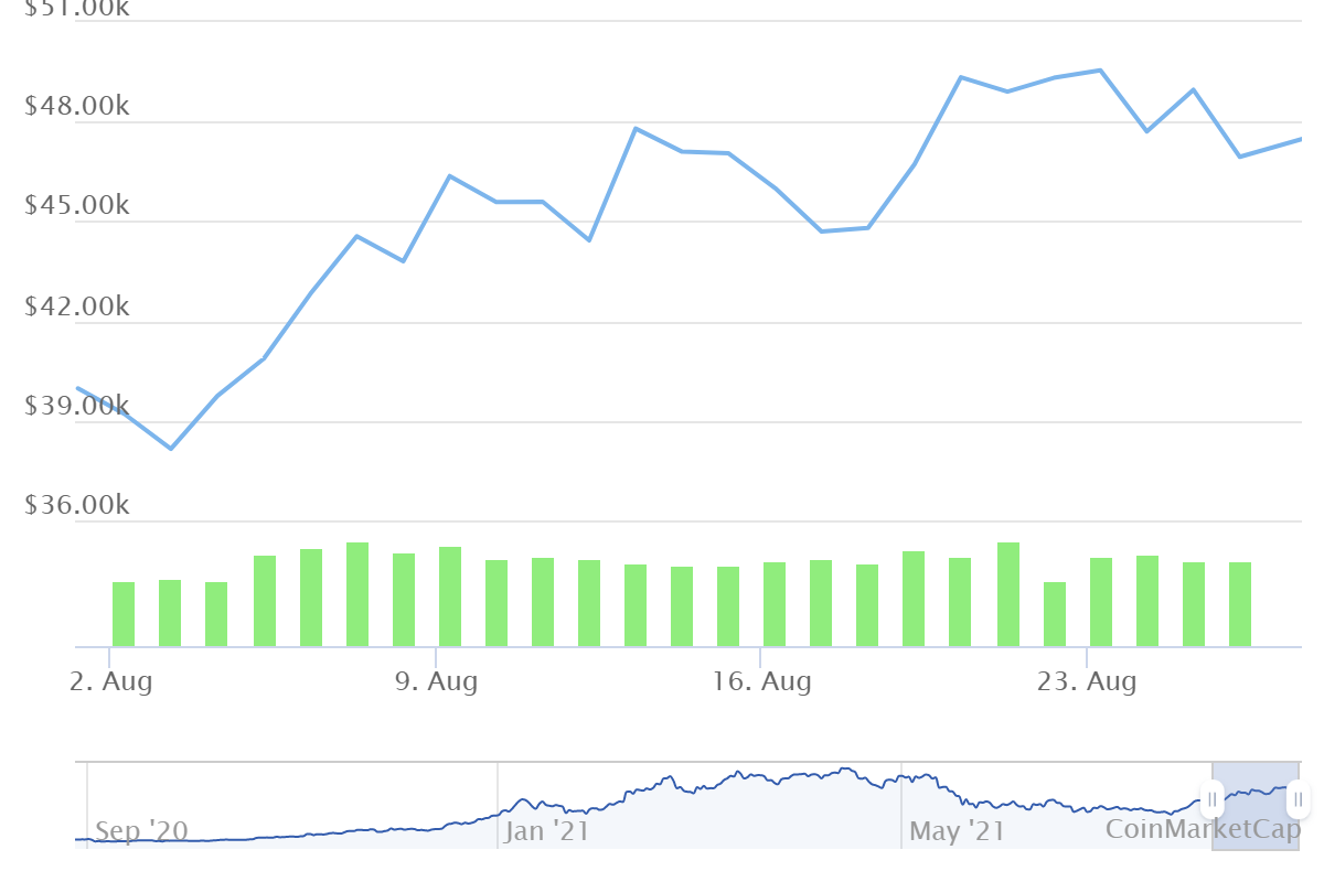 Bitcoin price history august
