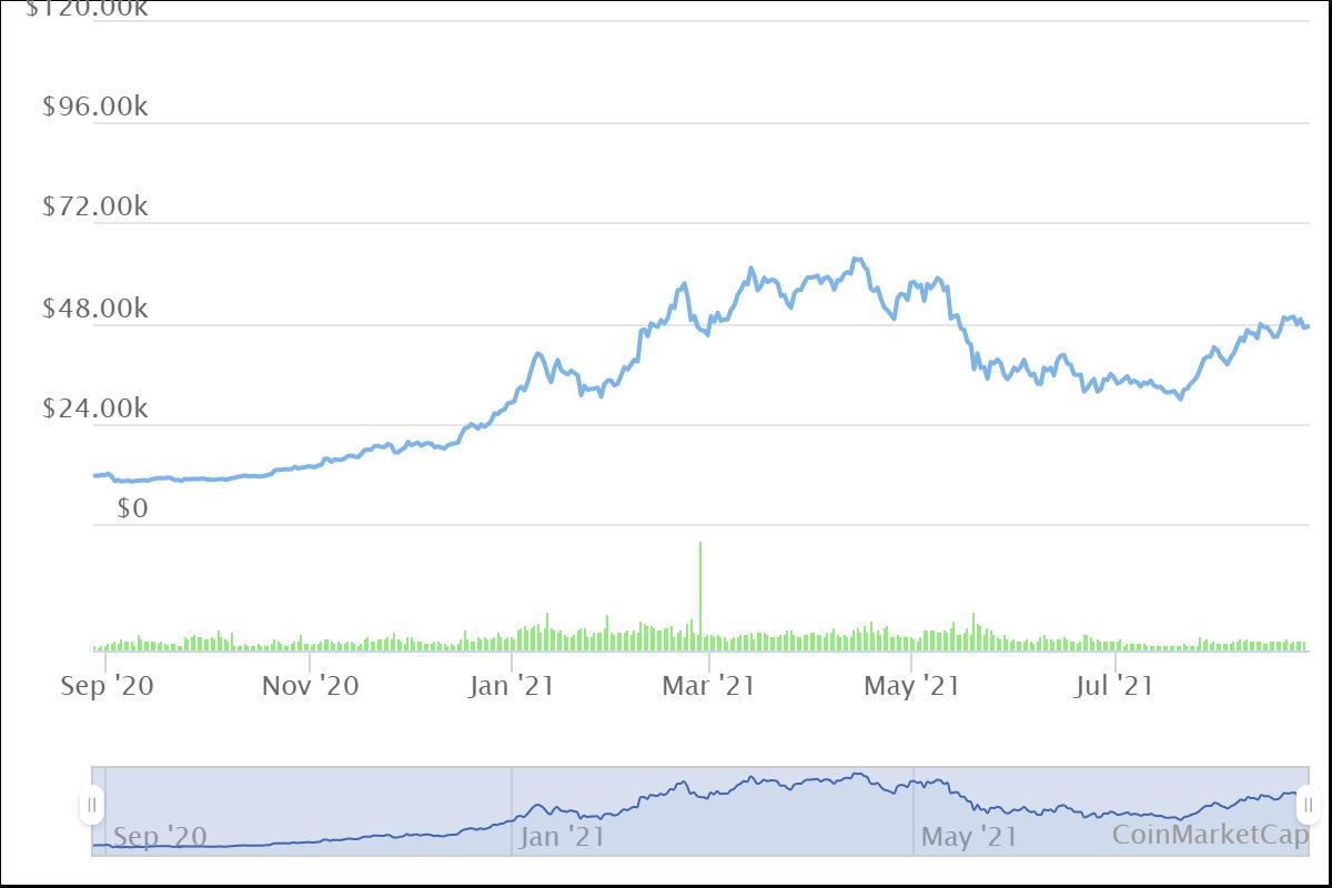 can bitcoin reach 100k in 2021?