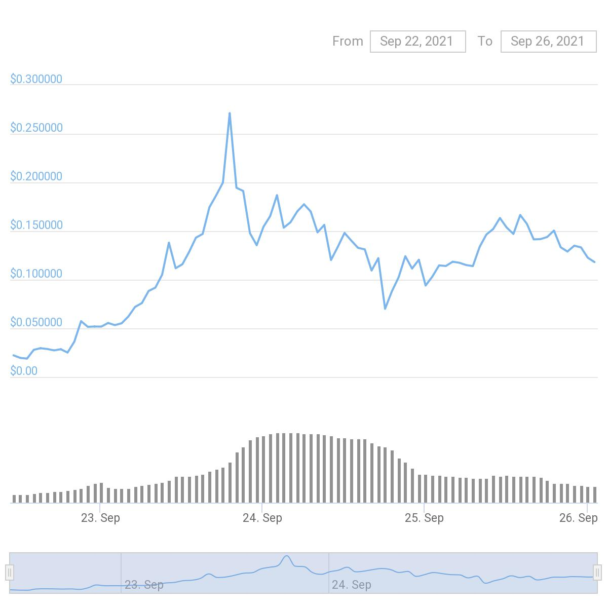 Loud Market Coingecko